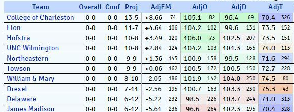 KenPom CAA Hoops Opening Day projections
