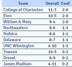 CAA Standings 1-4-18